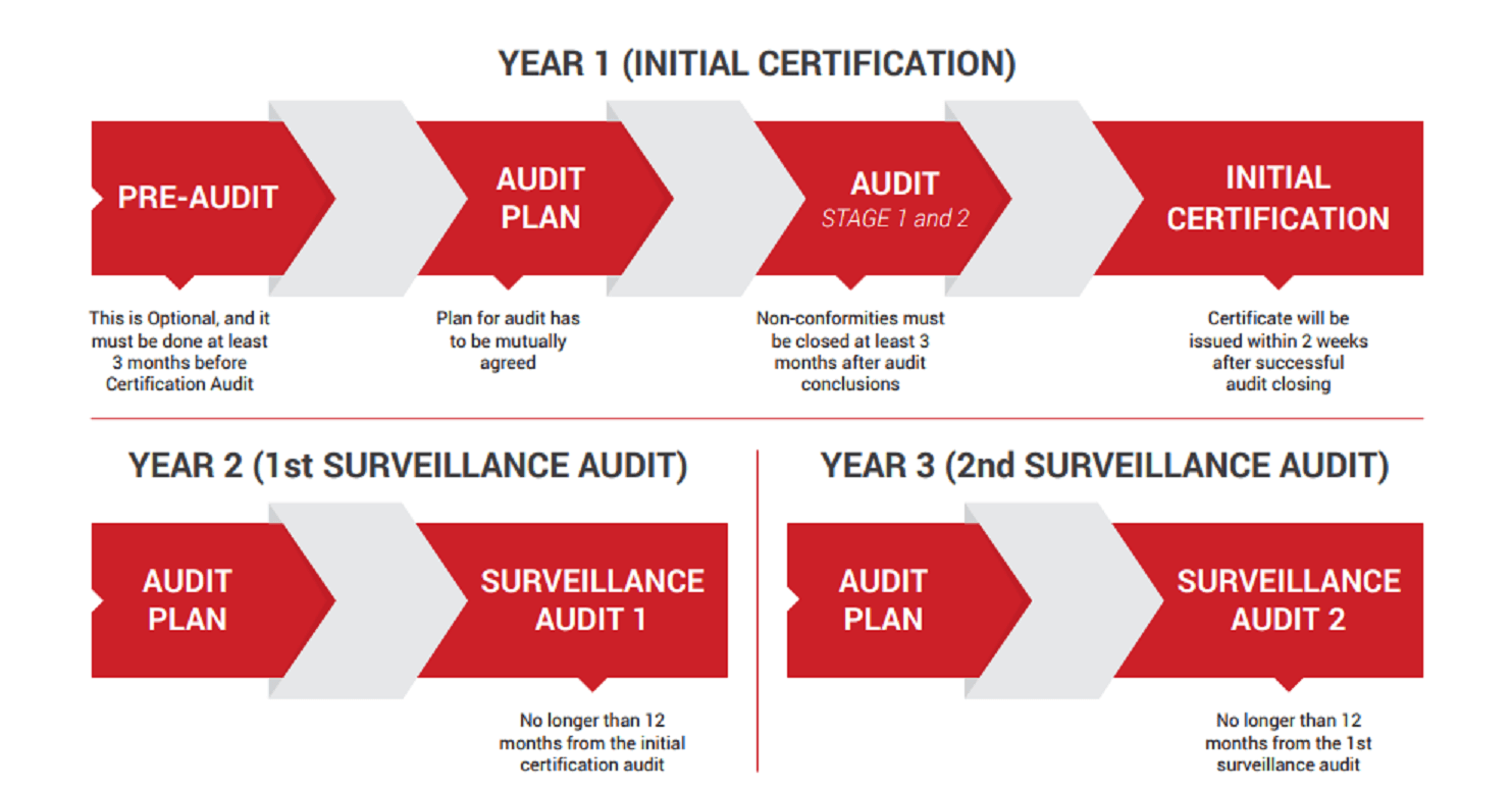 Certification Audit Management System Audit 3rd Party Audit